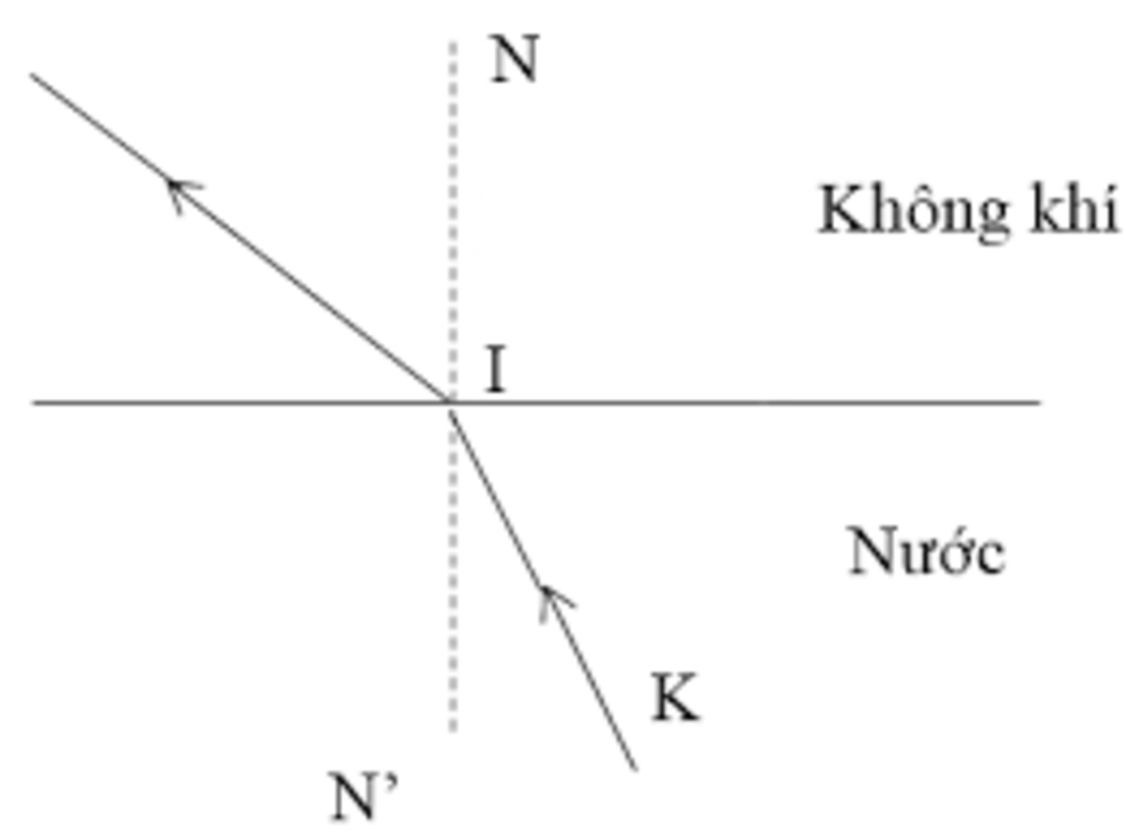 khi tia sáng truyền từ nước sang không khí thì góc khúc xạ như thế nào so  với góc tới? Vẽ hình minh họa? câu hỏi 570073 - hoidap247.com